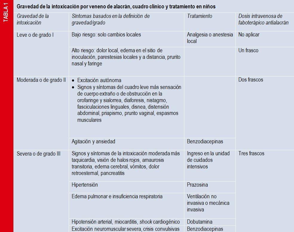 Benzodiacepinas perdida de peso repentina
